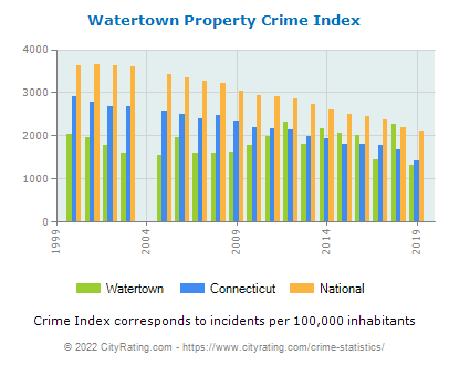Watertown Property Crime vs. State and National Per Capita