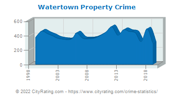 Watertown Property Crime