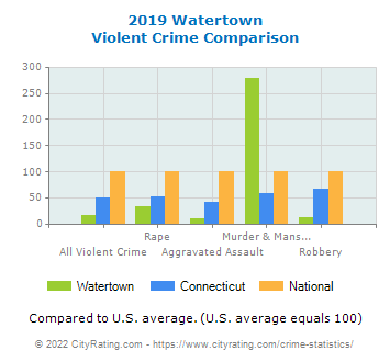 Watertown Violent Crime vs. State and National Comparison