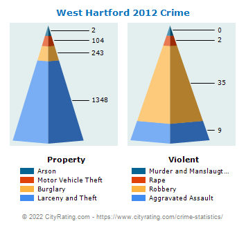 West Hartford Crime 2012