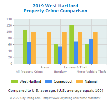 connecticut demographics west hartford data