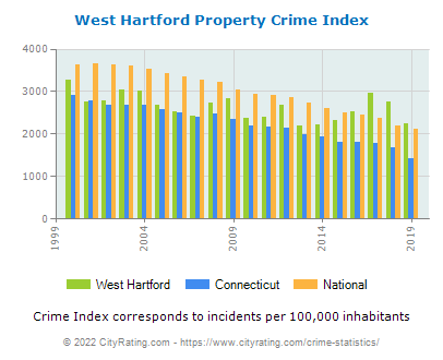 West Hartford Property Crime vs. State and National Per Capita