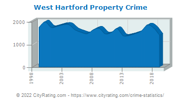 West Hartford Property Crime