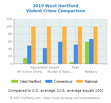 West Hartford Violent Crime vs. State and National Comparison