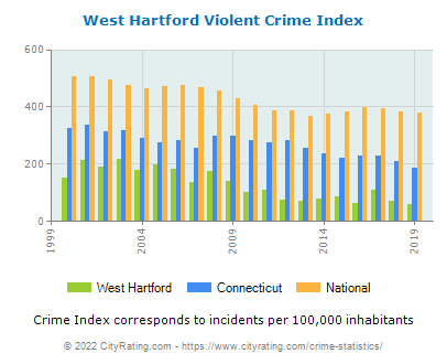 West Hartford Violent Crime vs. State and National Per Capita