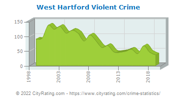 West Hartford Violent Crime