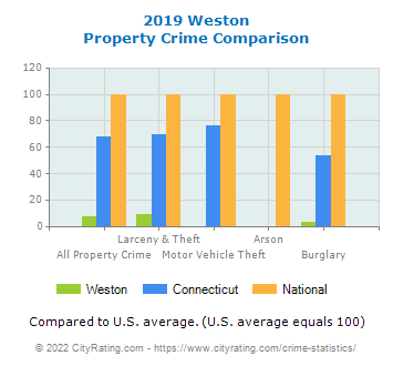 Weston Property Crime vs. State and National Comparison