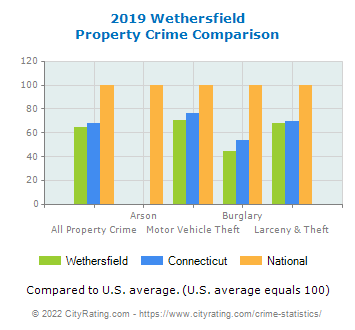 Wethersfield Property Crime vs. State and National Comparison