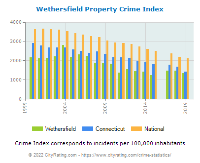 Wethersfield Property Crime vs. State and National Per Capita