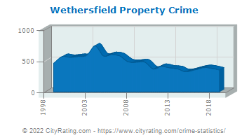 Wethersfield Property Crime