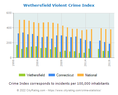 Wethersfield Violent Crime vs. State and National Per Capita