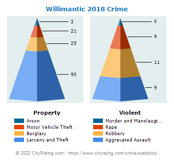 Willimantic Crime 2018