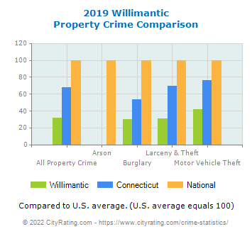 Willimantic Property Crime vs. State and National Comparison