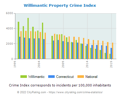 Willimantic Property Crime vs. State and National Per Capita