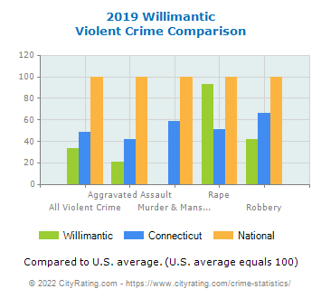 Willimantic Violent Crime vs. State and National Comparison