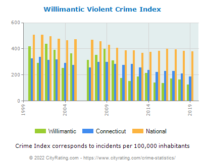 Willimantic Violent Crime vs. State and National Per Capita