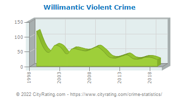 Willimantic Violent Crime