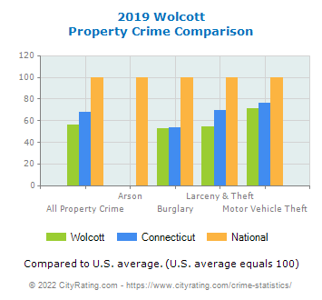 Wolcott Property Crime vs. State and National Comparison