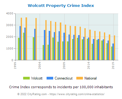 Wolcott Property Crime vs. State and National Per Capita