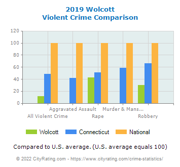 Wolcott Violent Crime vs. State and National Comparison