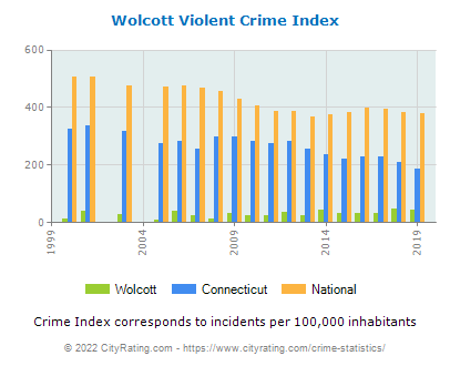 Wolcott Violent Crime vs. State and National Per Capita