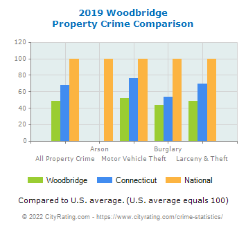 Woodbridge Property Crime vs. State and National Comparison