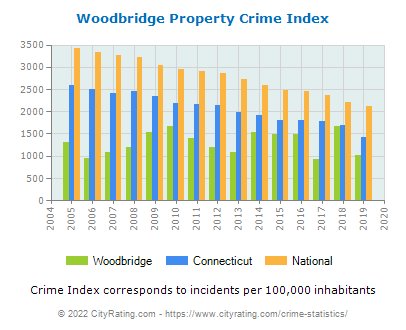 Woodbridge Property Crime vs. State and National Per Capita