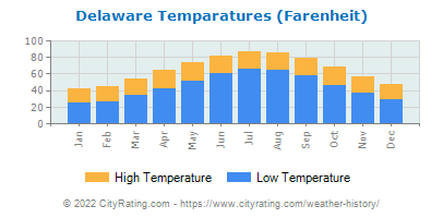 Delaware Average Temperatures