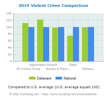 Delaware Violent Crime vs. National Comparison