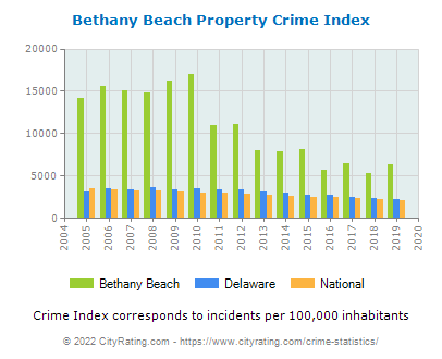 Bethany Beach Property Crime vs. State and National Per Capita