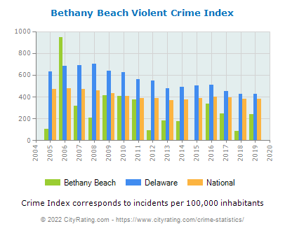 Bethany Beach Violent Crime vs. State and National Per Capita