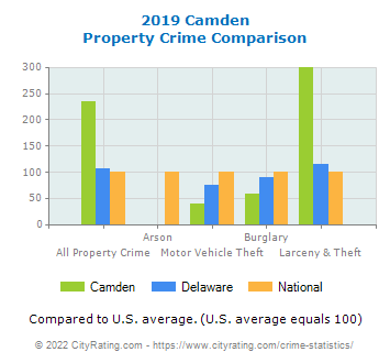 Camden Property Crime vs. State and National Comparison