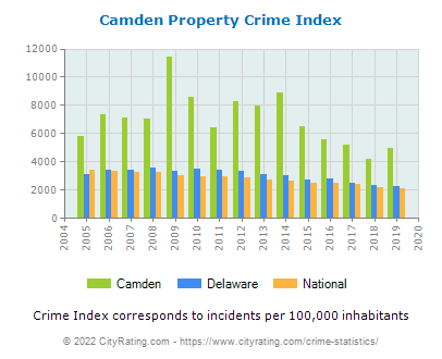 Camden Property Crime vs. State and National Per Capita