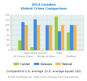 Camden Violent Crime vs. State and National Comparison