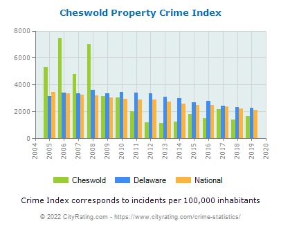 Cheswold Property Crime vs. State and National Per Capita