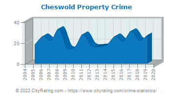Cheswold Property Crime