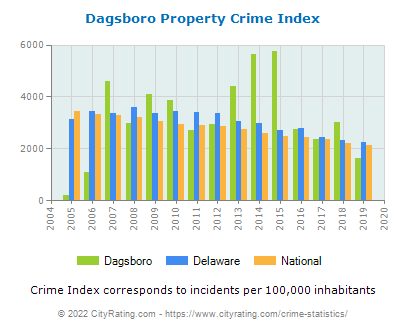 Dagsboro Property Crime vs. State and National Per Capita