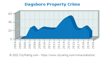 Dagsboro Property Crime