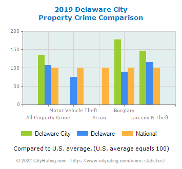 Delaware City Property Crime vs. State and National Comparison