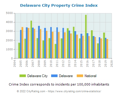 Delaware City Property Crime vs. State and National Per Capita