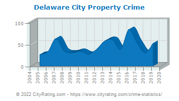Delaware City Property Crime