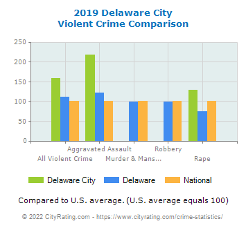 Delaware City Violent Crime vs. State and National Comparison
