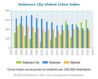 Delaware City Violent Crime vs. State and National Per Capita
