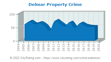 Delmar Property Crime