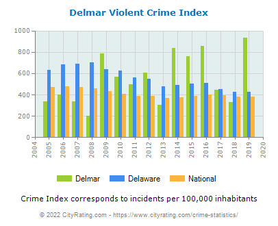 Delmar Violent Crime vs. State and National Per Capita