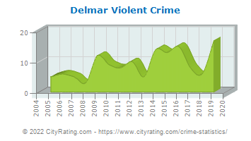Delmar Violent Crime