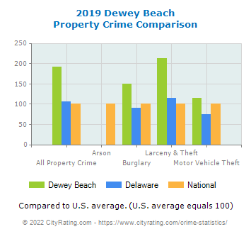 Dewey Beach Property Crime vs. State and National Comparison