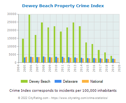 Dewey Beach Property Crime vs. State and National Per Capita