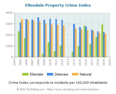 Ellendale Property Crime vs. State and National Per Capita