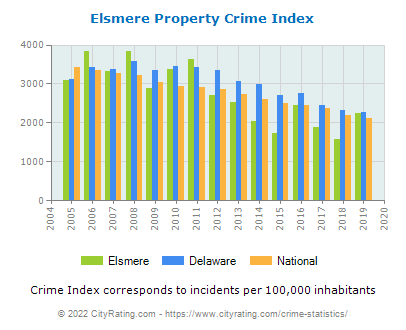 Elsmere Property Crime vs. State and National Per Capita